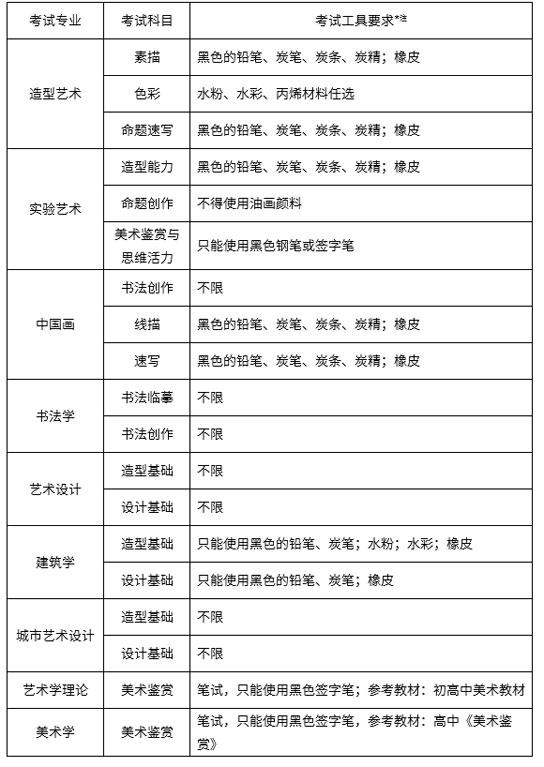 中央美术学院2019年本科招生简章